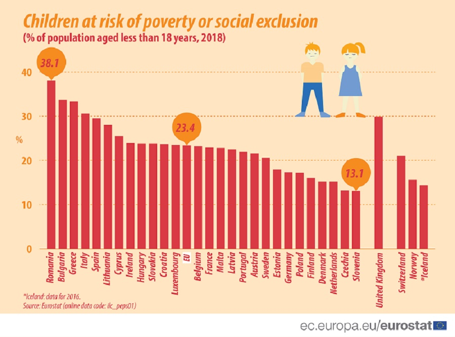 Infographic: Children at risk of poverty or social exclusion (%of population aged less than 18 years, 2018)