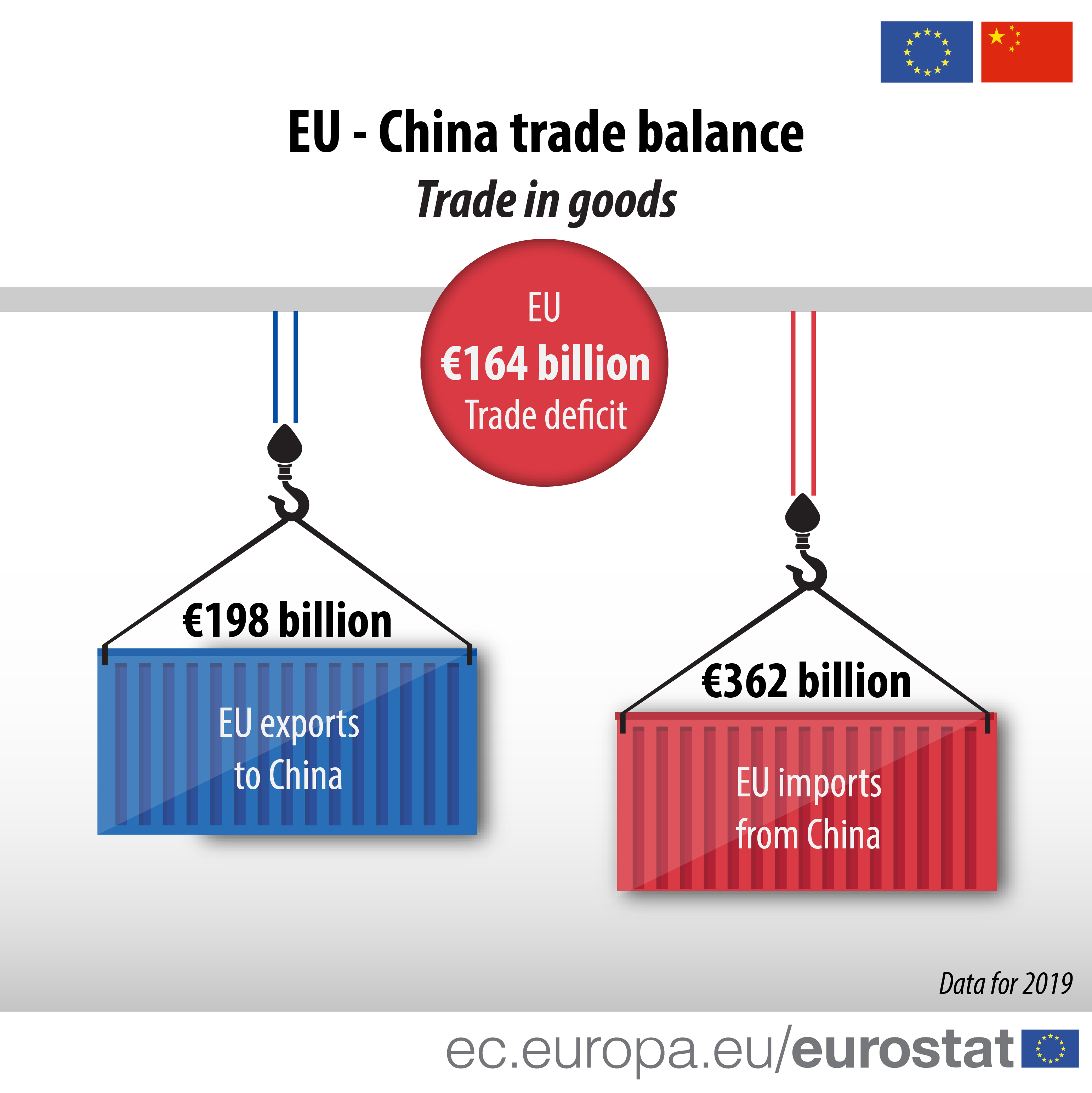 EU - China trade balance Trade in goods