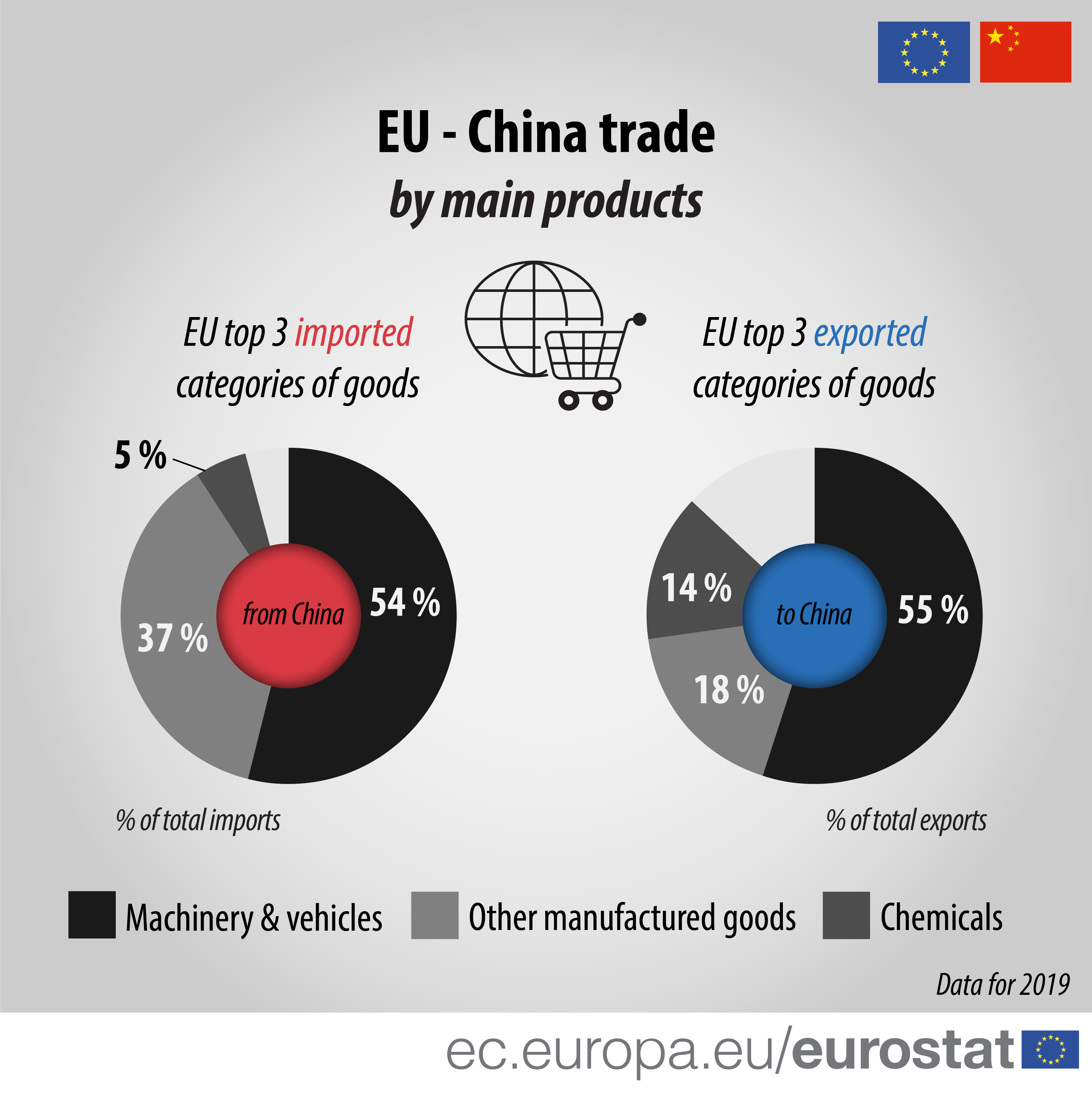 EU - China trade by main products