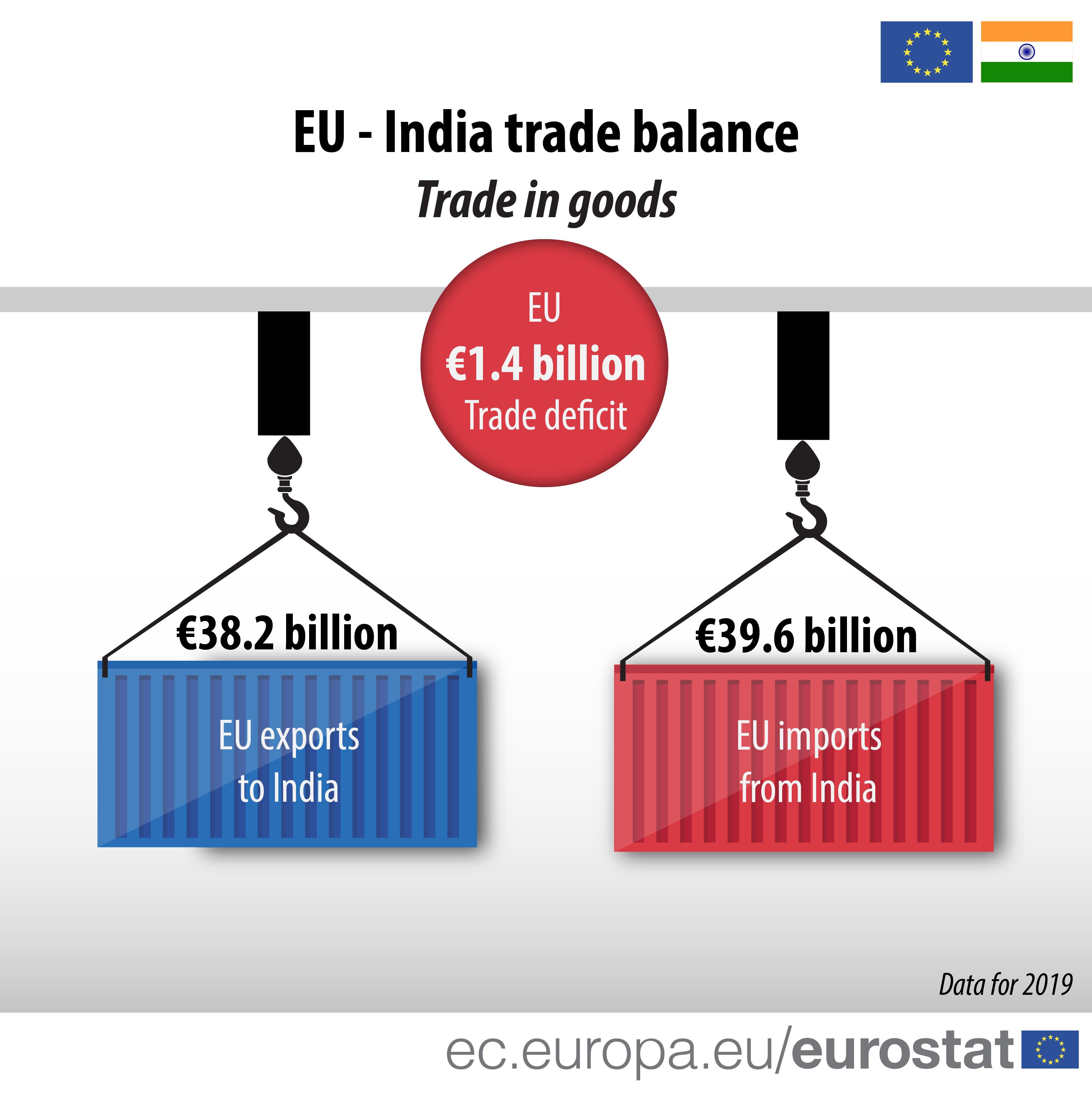 EU - India trade balance