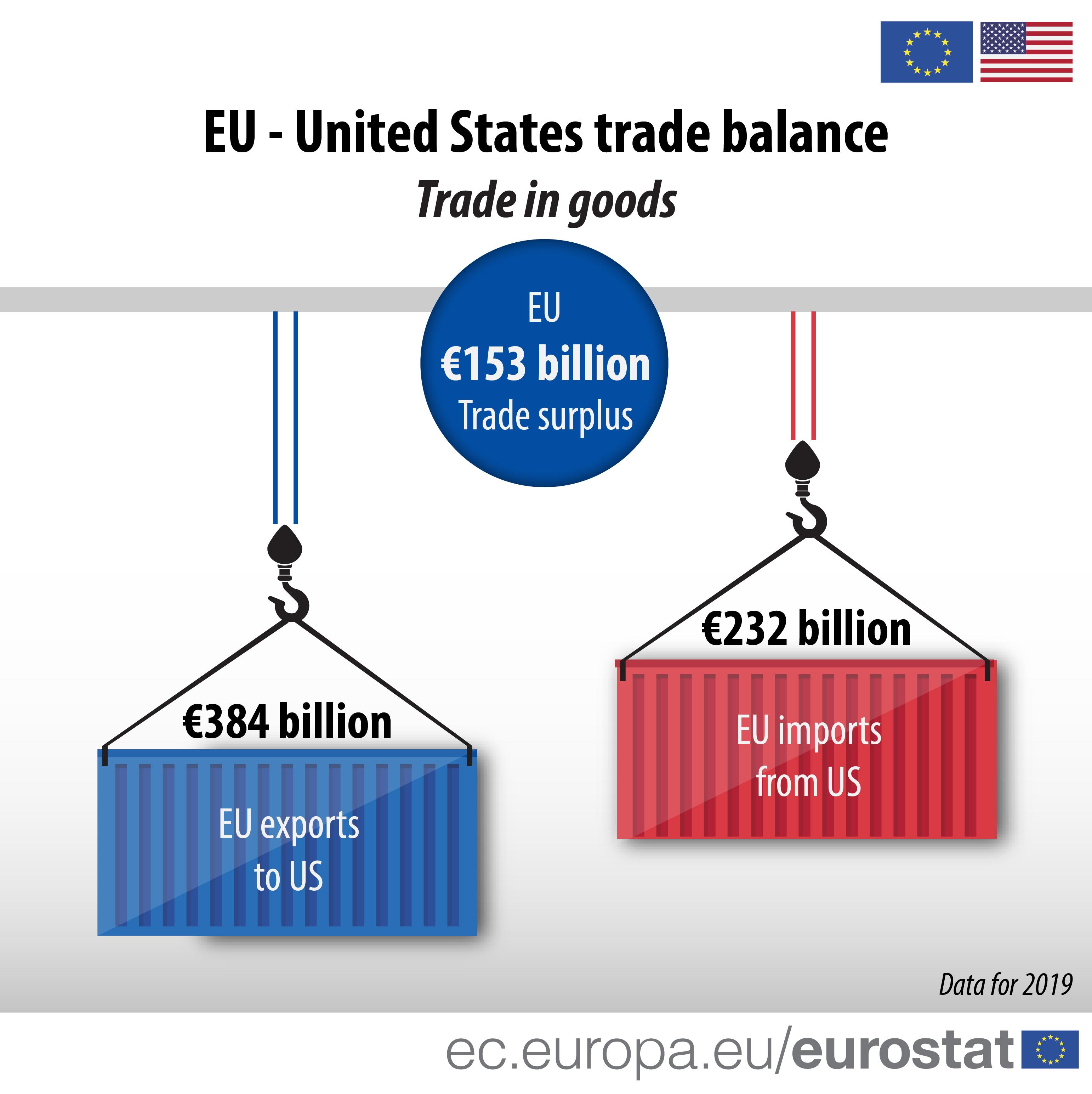 EU - US trade exports, imports and balance, 2019