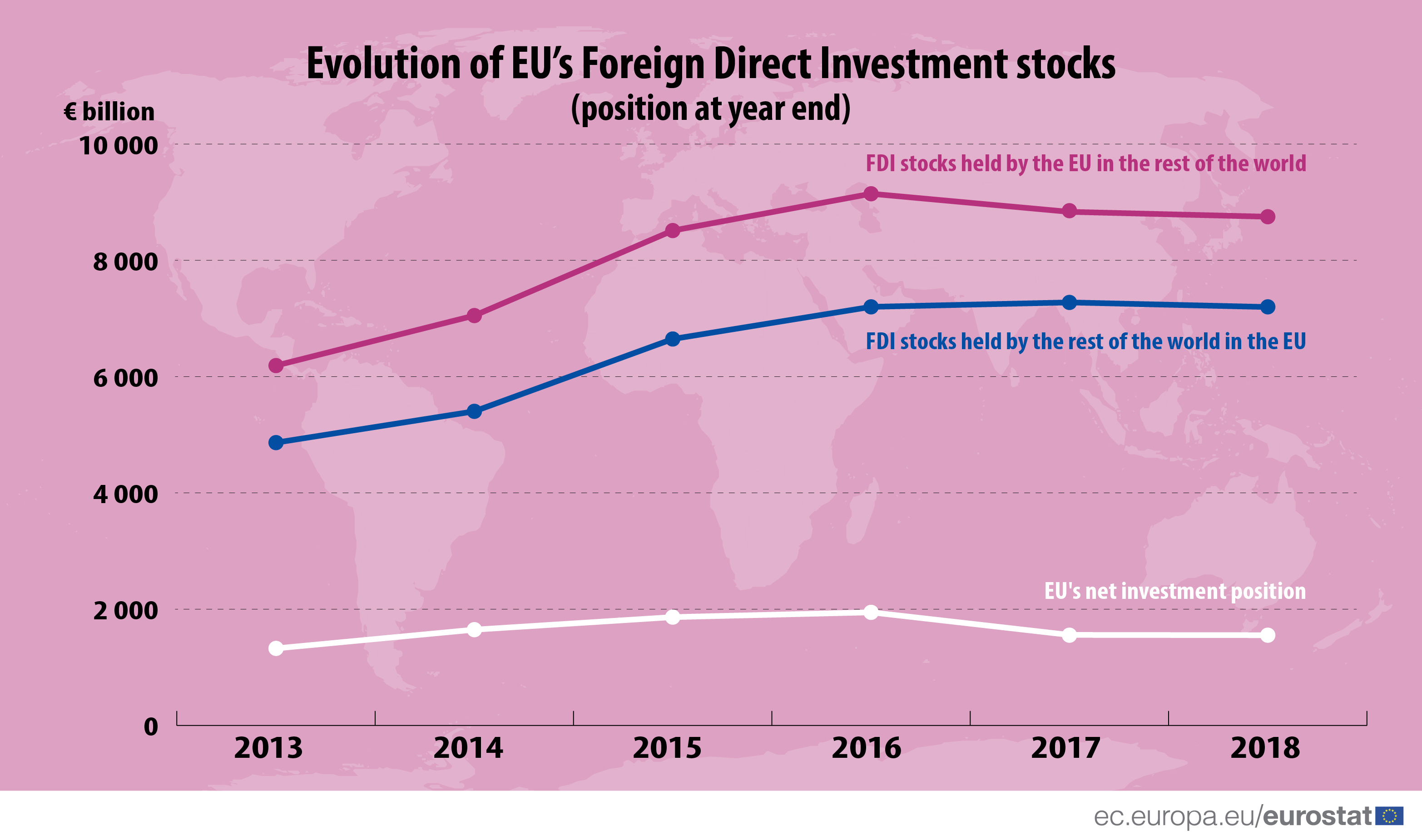 Evolution of EU's FDI over time, 2013 2018
