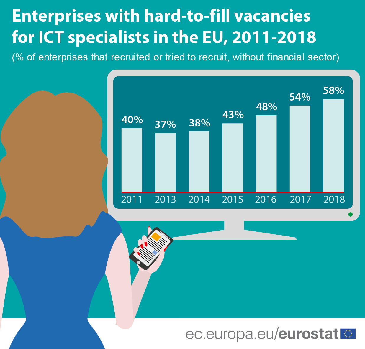 Infographics: Enterprises with hard-to-fill vacancies for ICT specialists in the EU, 2011-2018