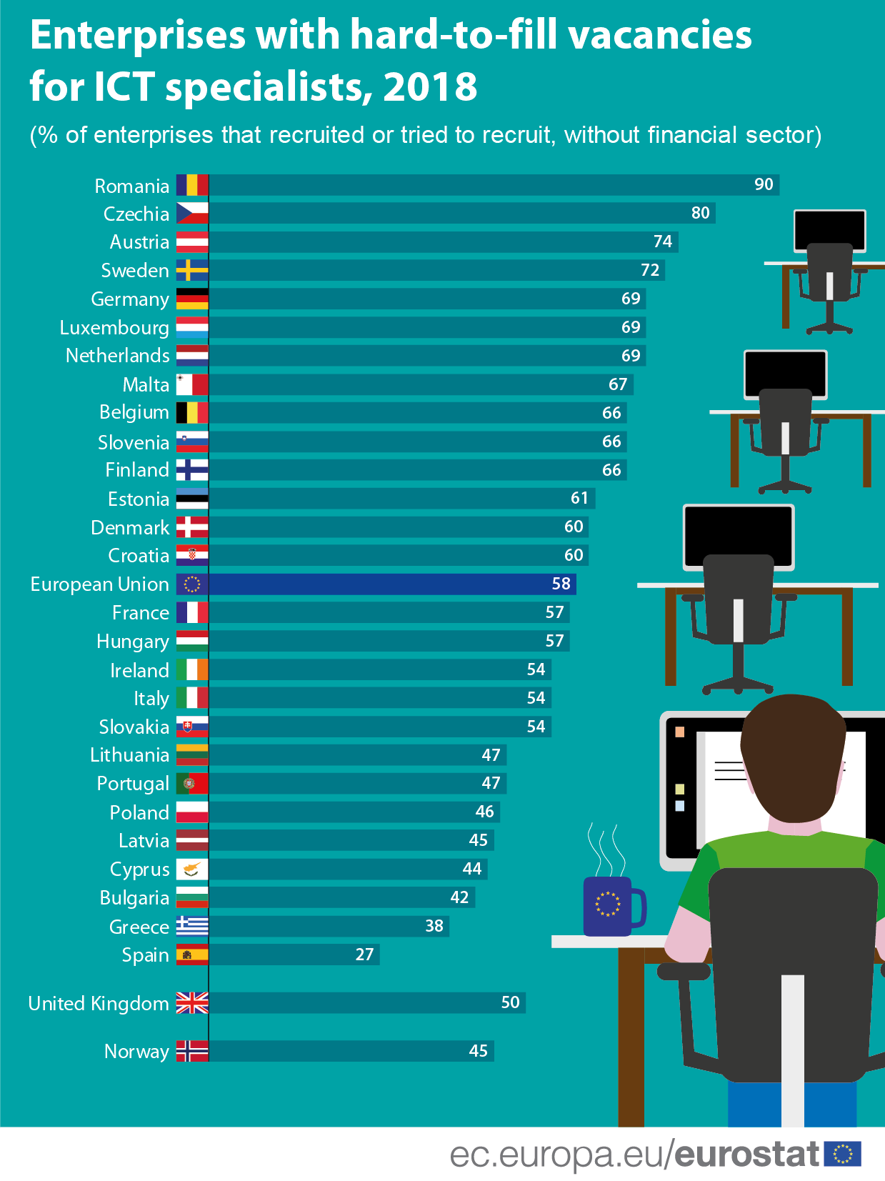 Bar chart: Enterprises with hard-to-fill vacancies for ICT specialists, by country, 2018
