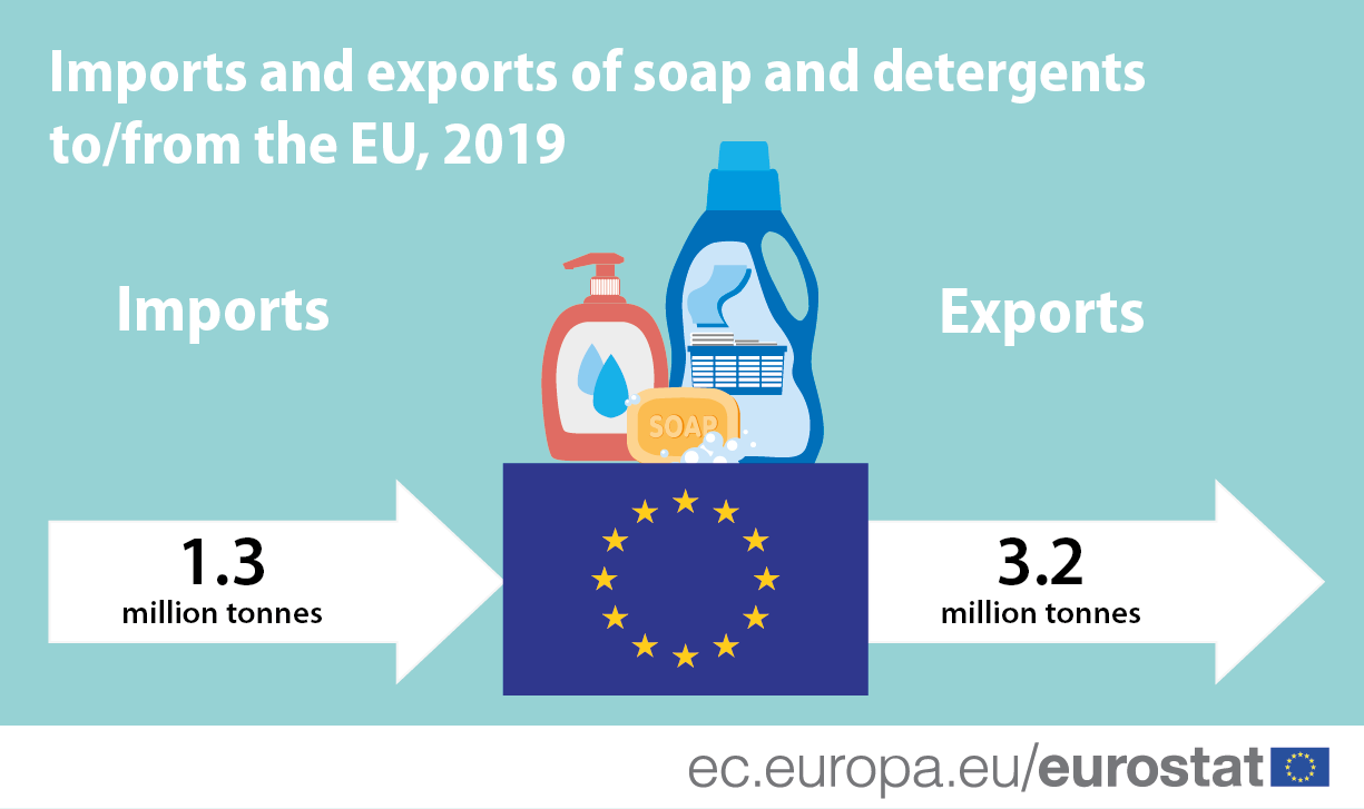 Infographic: Imports and exports of soap and detergents to/from the EU, 2019