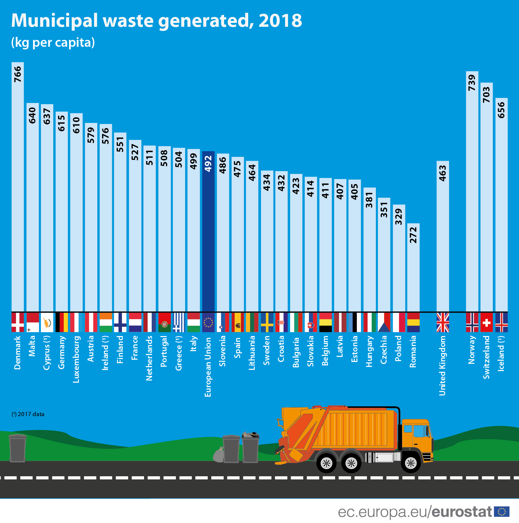 Bar chart: Municipal waste generated, 2018