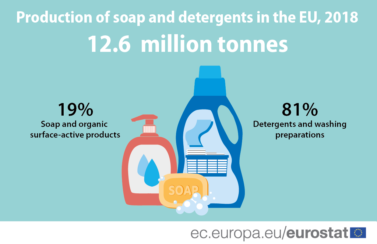 Infographic: Production of soap and detergents in the EU, 2018