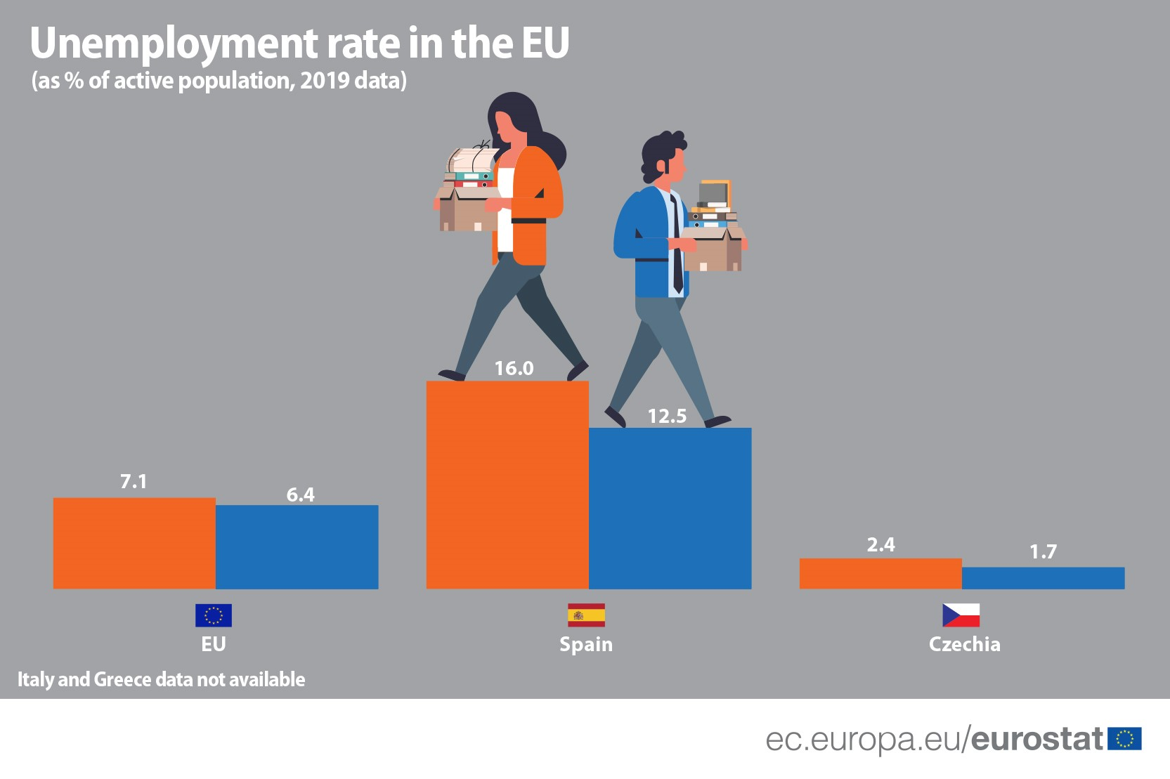 Unmployment-rate-in-the-EU