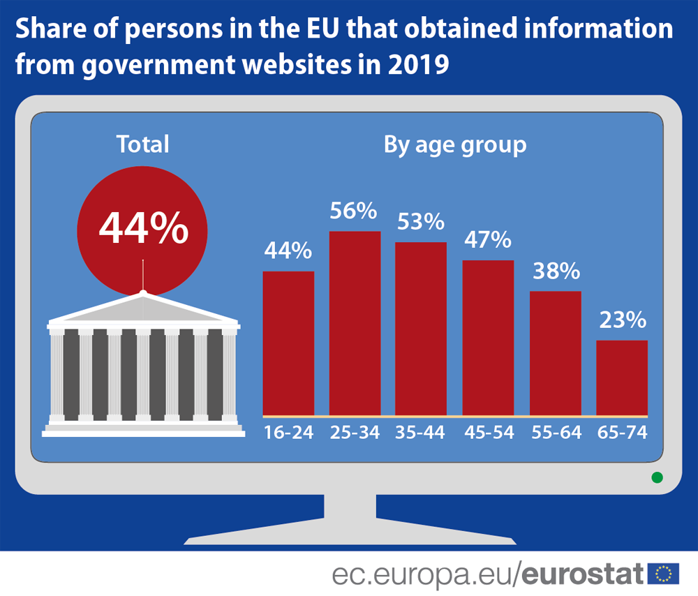 Bar chart: EU citizens who obtained information from websites of public authorities, by age group, 2019