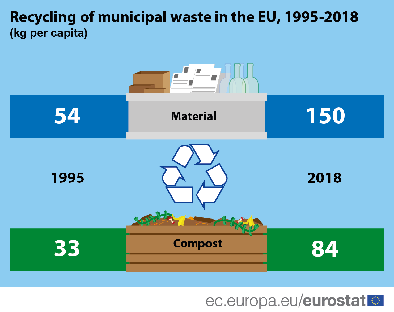 Infographic: Recycling of municipal waste, material recycling and composting, 1995 and 2018