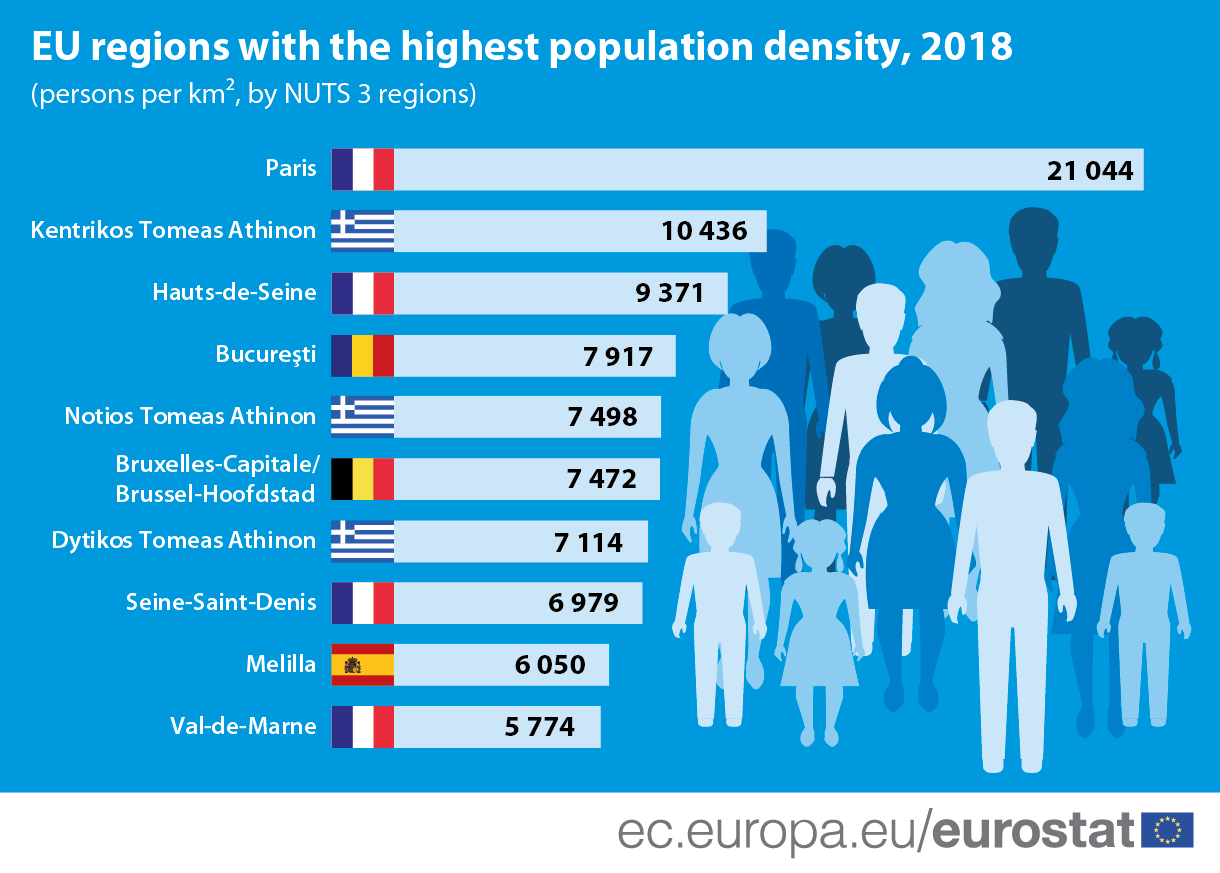 Infographic: EU regions with the highest population density, 2018 (persons per square kilometre, by NUTS 3 regions)