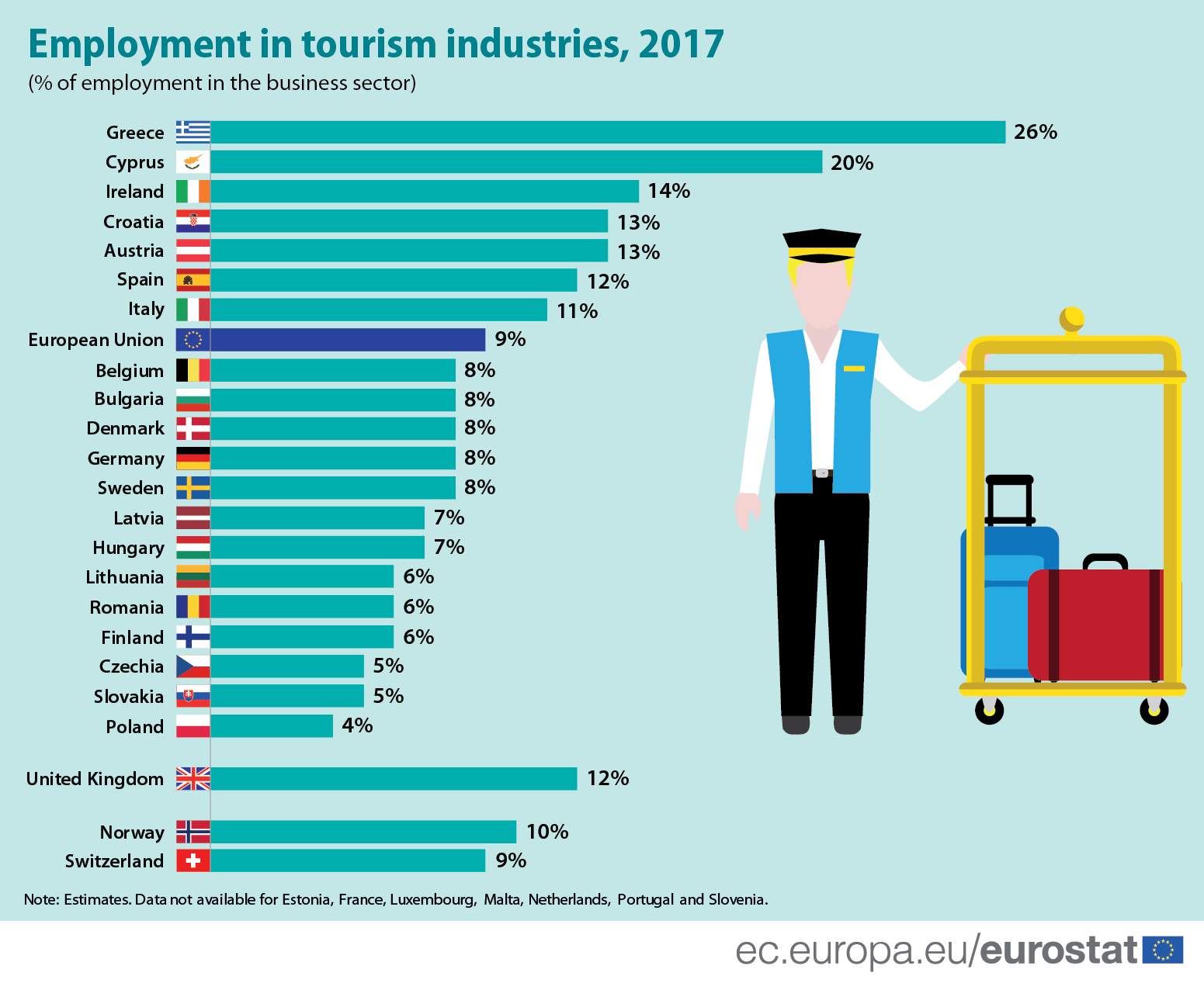 Infographic: Employment in tourism industries, 2017