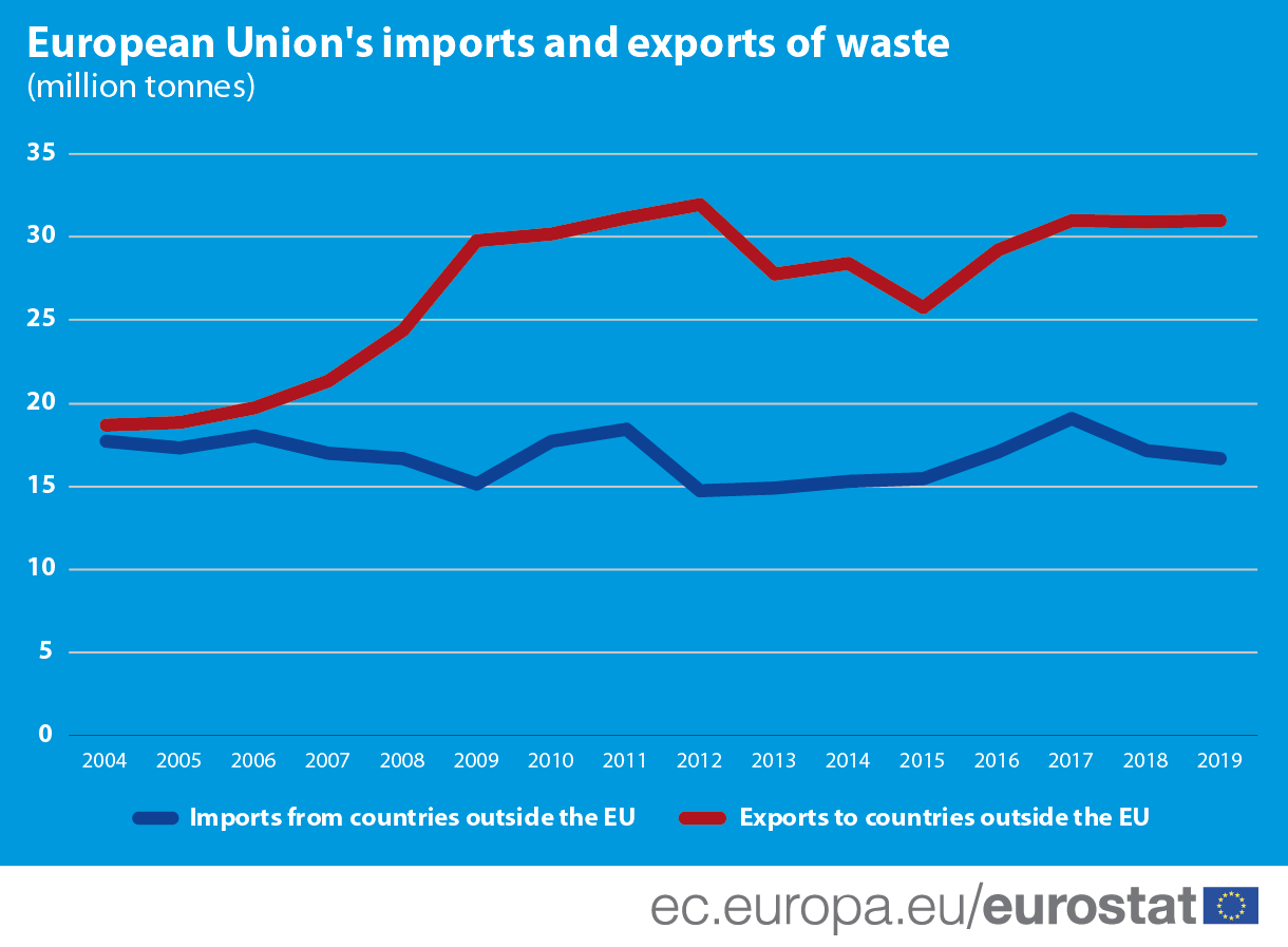 Line chart: European Union's imports and exports of waste, in million tonnes, 2004-2019