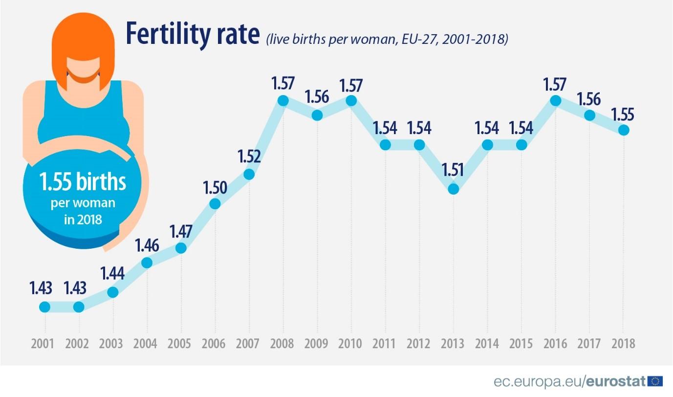 Fertility rate (live births per woman, EU-27, 2001-2018)