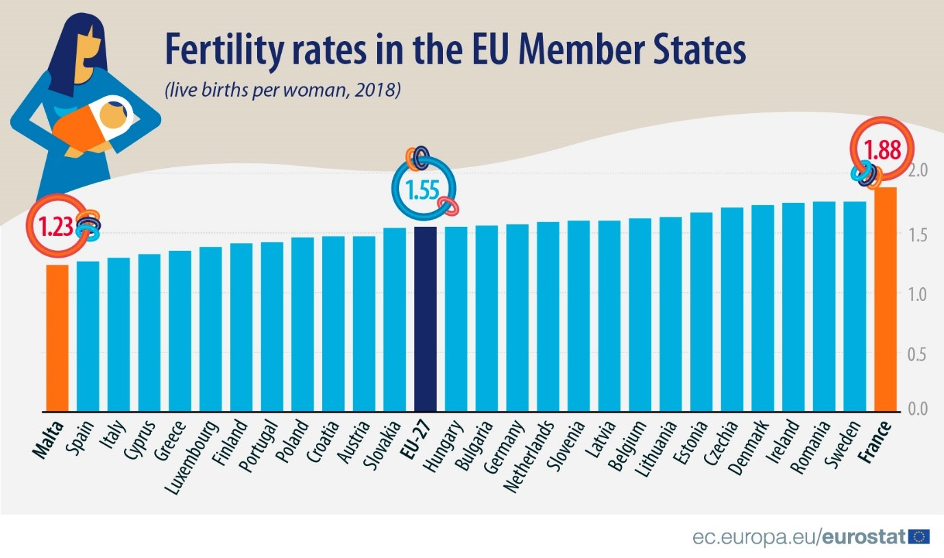 Fertility rates in the EU Member States (live births per woman, 2018)