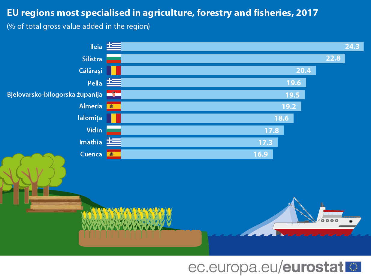 Infographic: EU regions most specialised in agriculture, forestry and fisheries, 2017