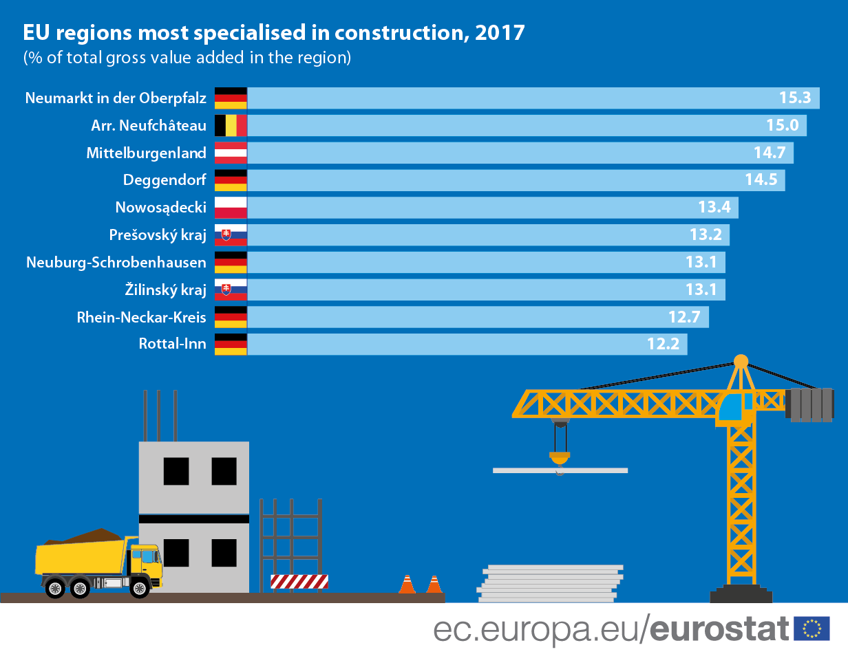 Infographic: EU regions most specialised in construction, 2017