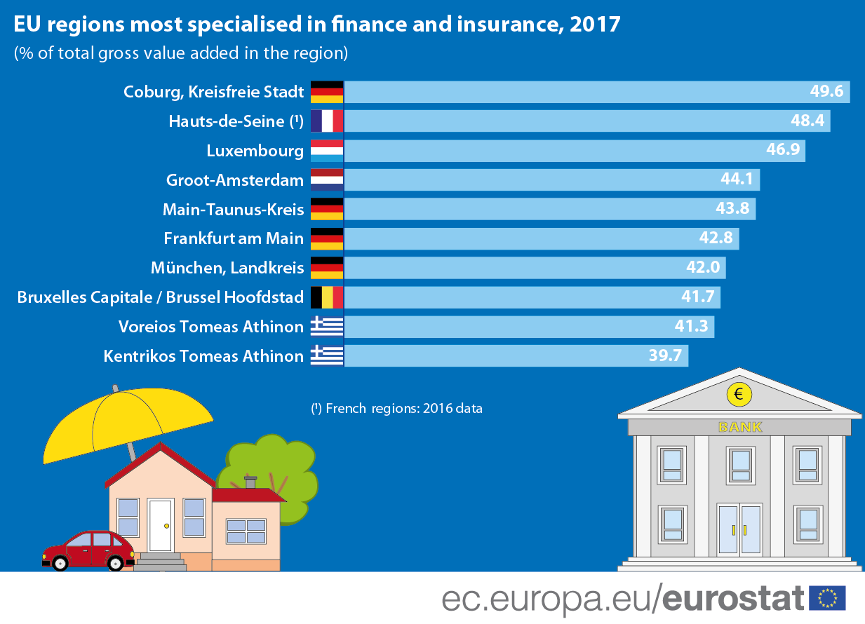 Infographic: EU regions most specialised in finance and insurance, 2017