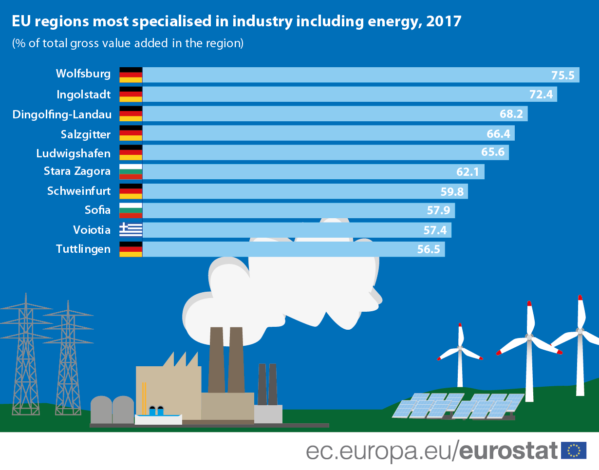 Infographic: EU regions most specialised in industry, including energy, 2017