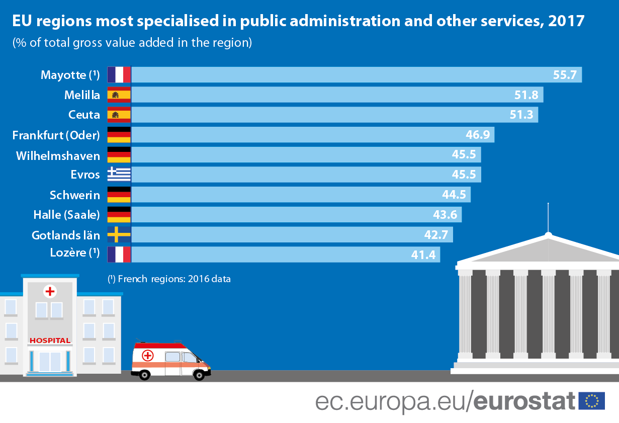 Infographic: EU regions most specialised in public administration and other services, 2017