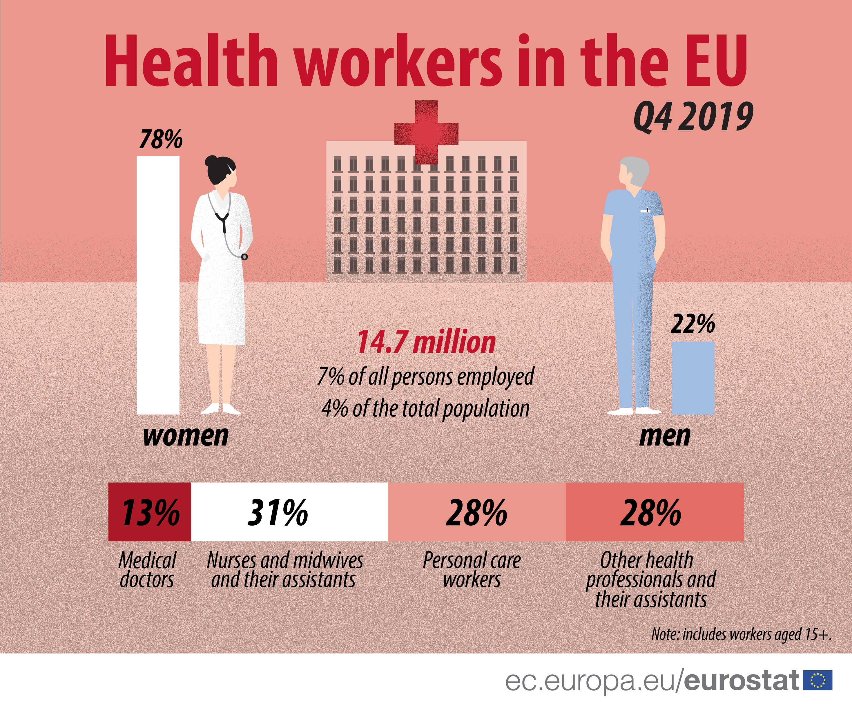 Health workers in the EU, Q4 2019