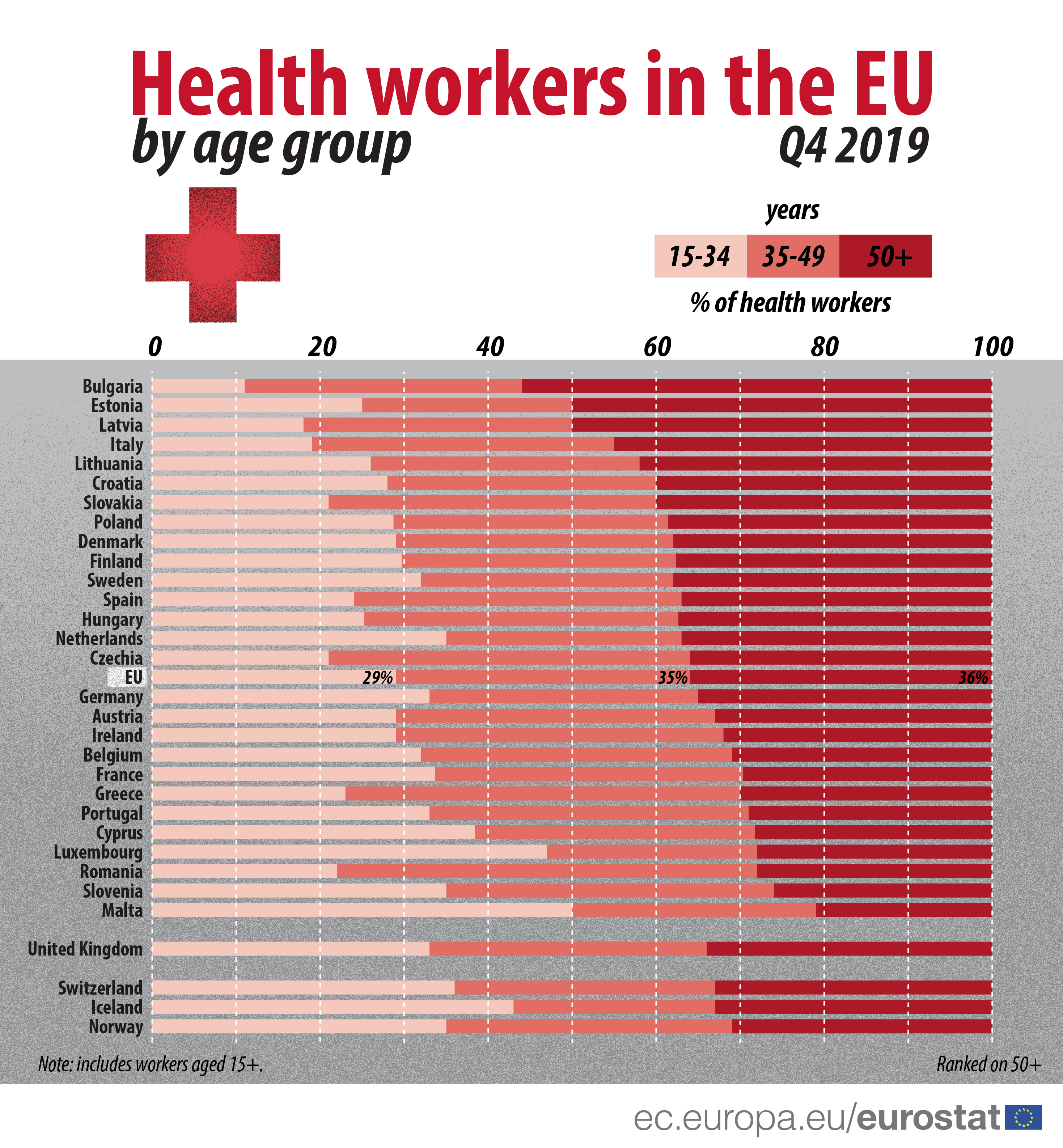 Health workers in the EU Member States, Q4 2019