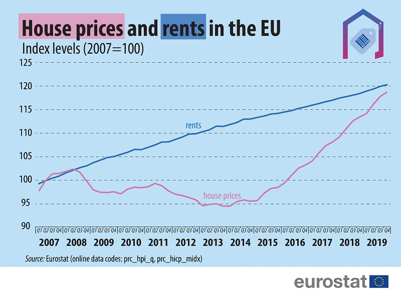 Graph: House prices and rents in the EU