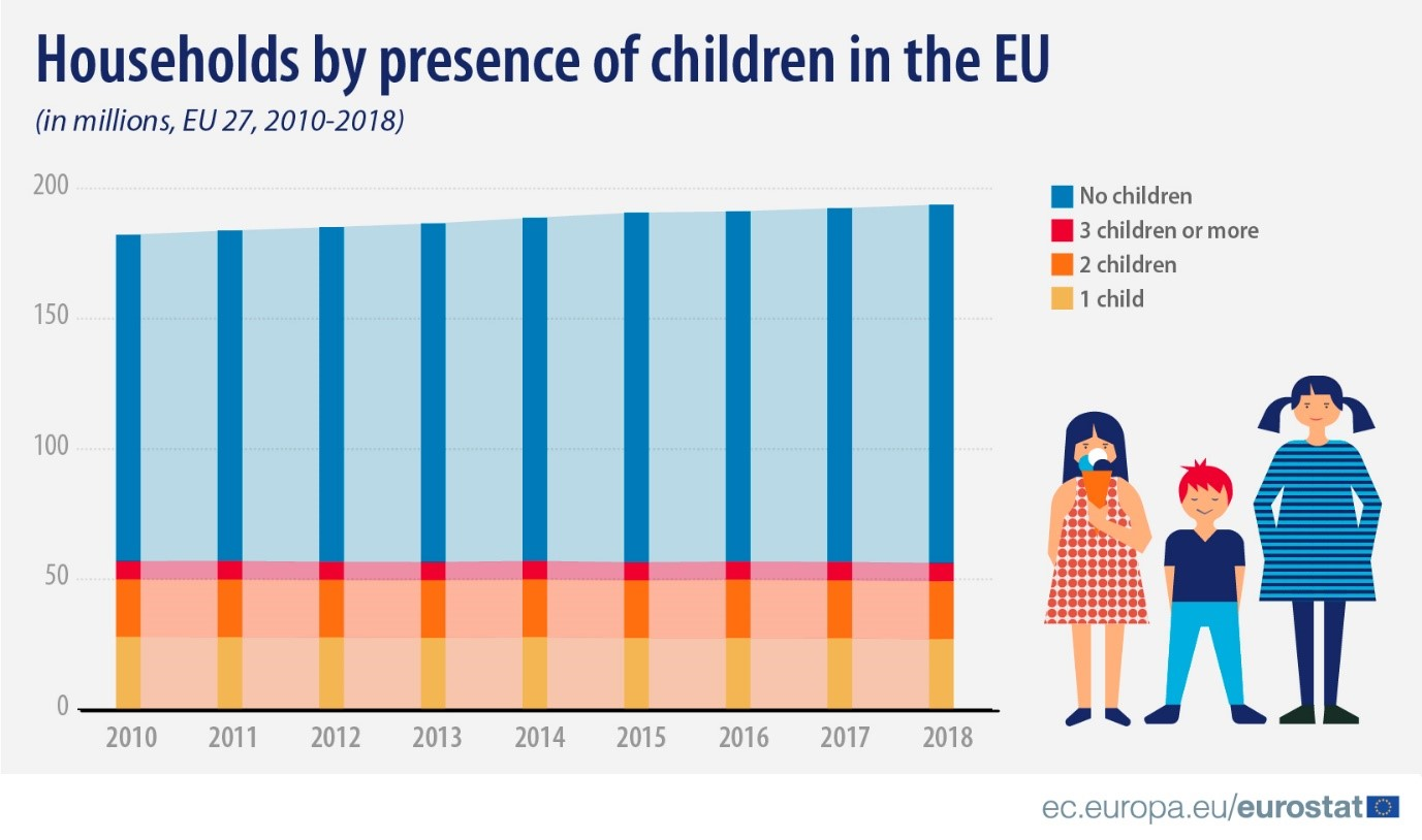 Households by presence of children in the EU (in millions, EU 27, 2010-2018)