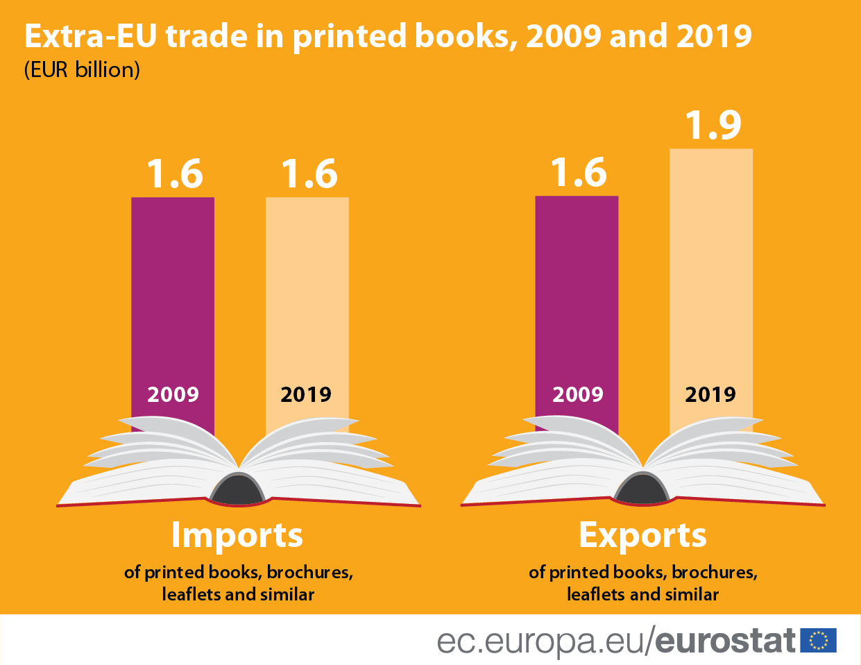 Infographic: Extra-EU trade in printed books
