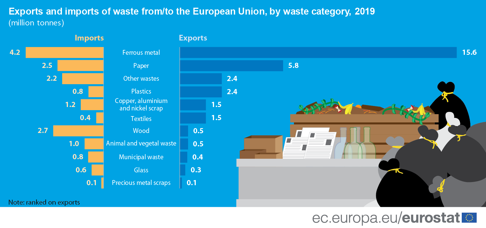 Infographic/bar chart: Exports and imports of waste from/to the European Union, by waste category, in million tonnes, 2019