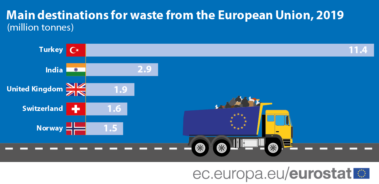 Infographic/bar chart: Main destinations for waste from the European Union, in million tonnes, 2019