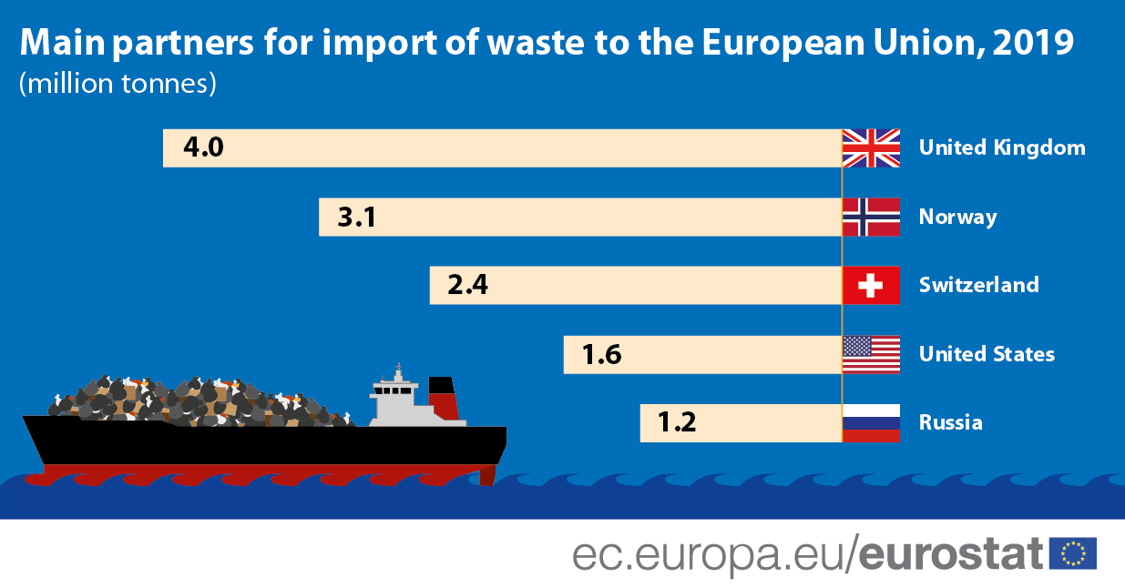 Infographic/bar chart: Main partners for import of waste to the European Union, in million tonnes, 2019