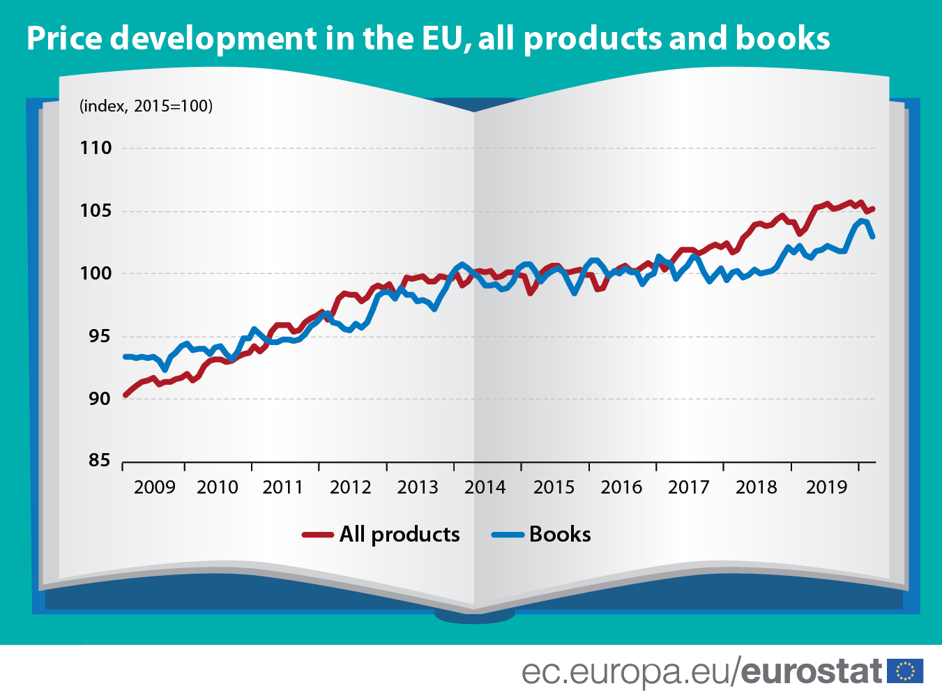 Infographic: Price development in the EU, all products and books