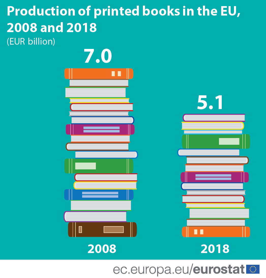 Infographic: Production of printed books in the EU