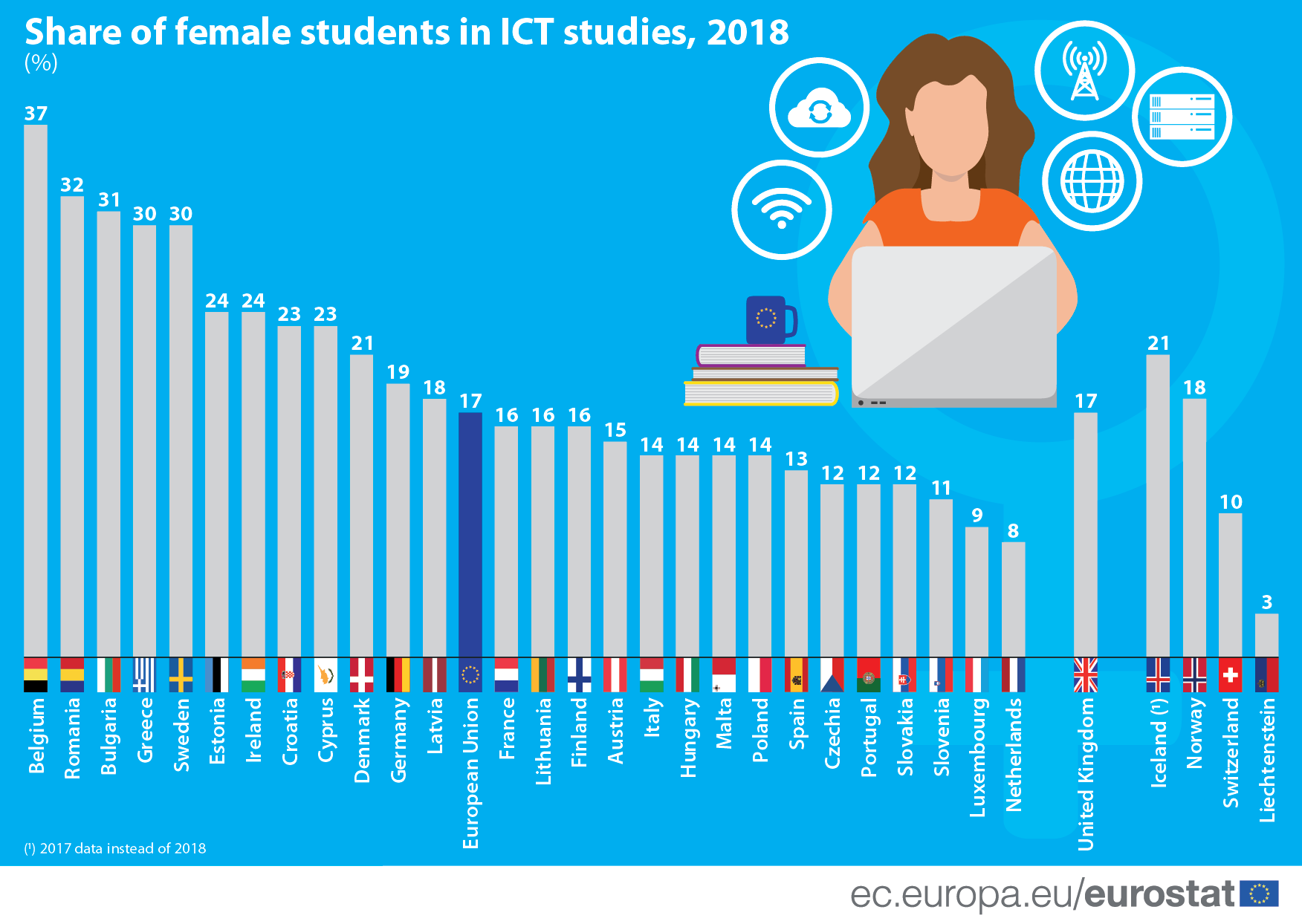 Infographic: Share of female students in ICT studies, 2018