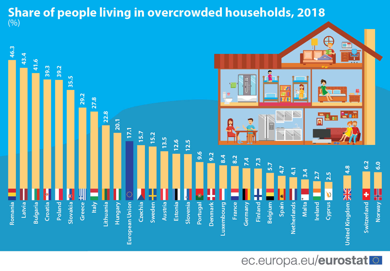 Bar chart/Infographic: Share of people living in overcrowded households, 2018 (%)