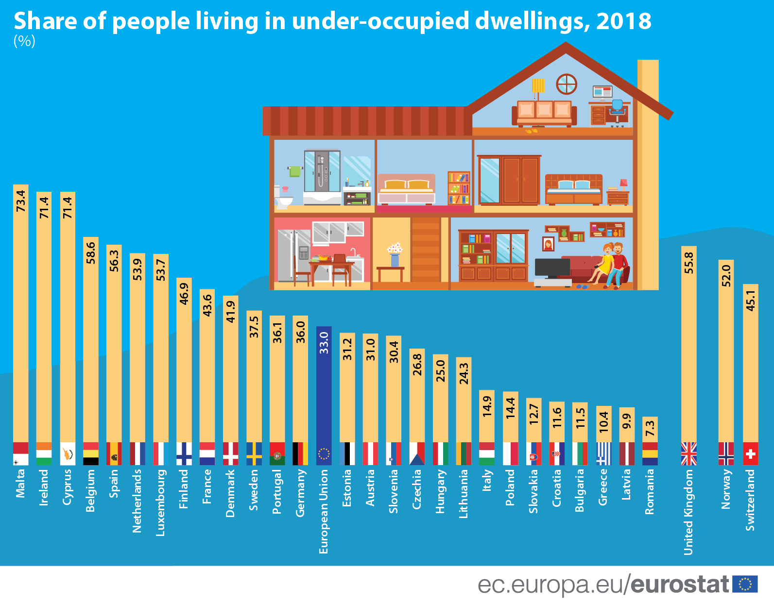 Bar chart/infographic: Share of people living in under-occupied dwellings, 2018 (%)
