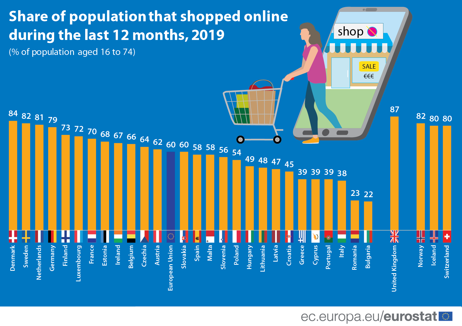Infographic: Share of population that shopped online during the last 12 months, 2019