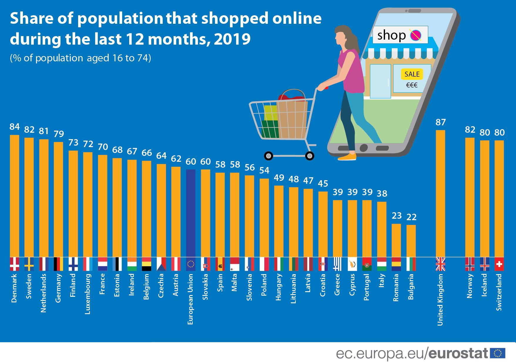 信息图:2019年最后12个月在线购物的人口比例
