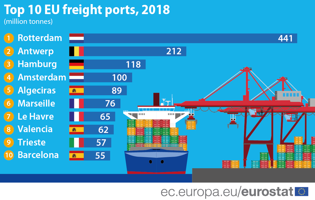 Infographic: Top 10 EU freight ports, 2018