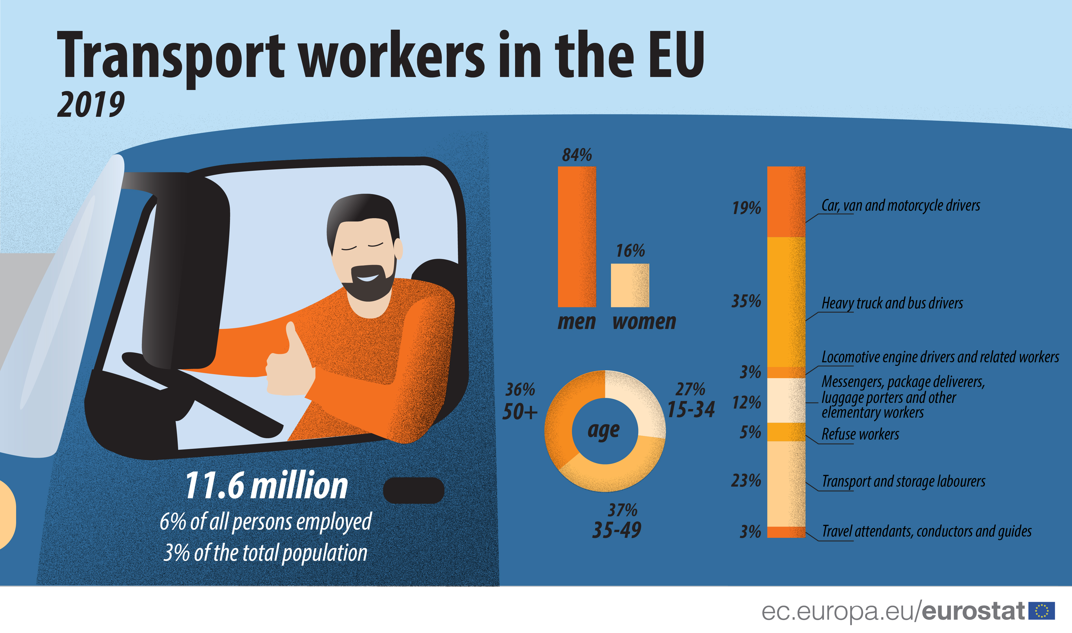 Transport workers in the EU 2019
