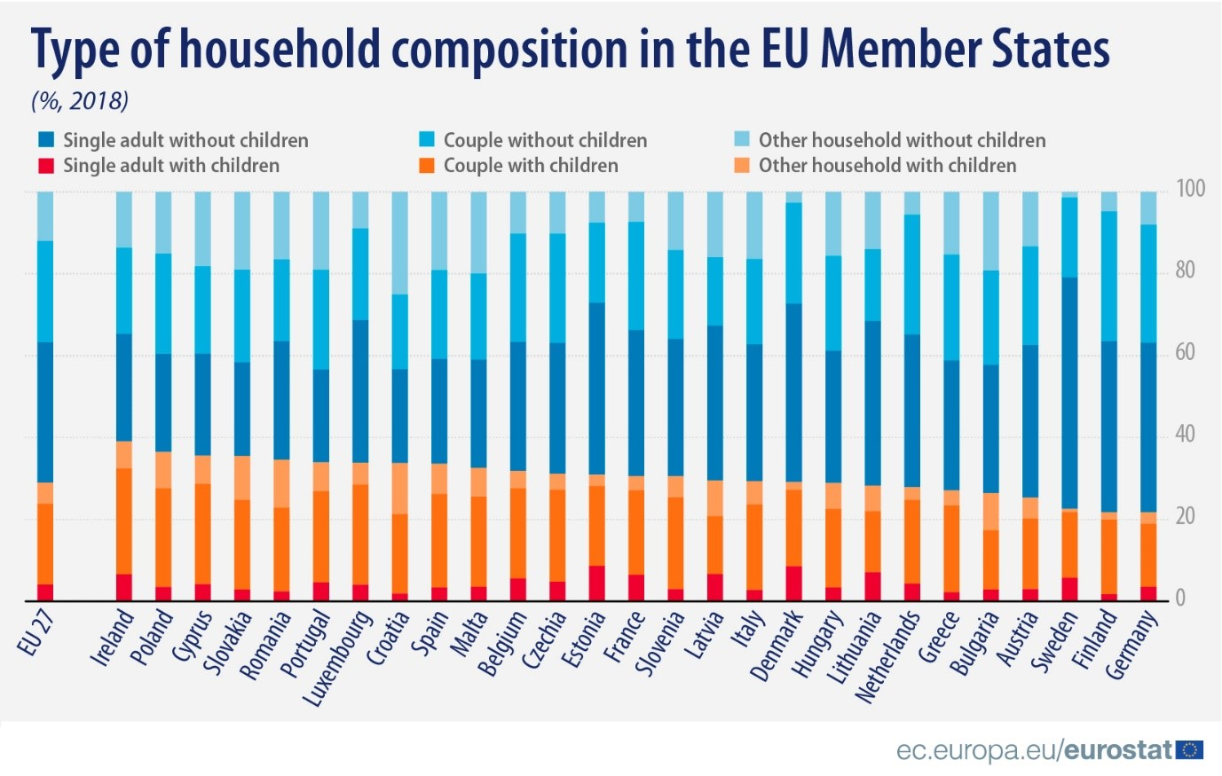 Type of household composition in the EU Member States