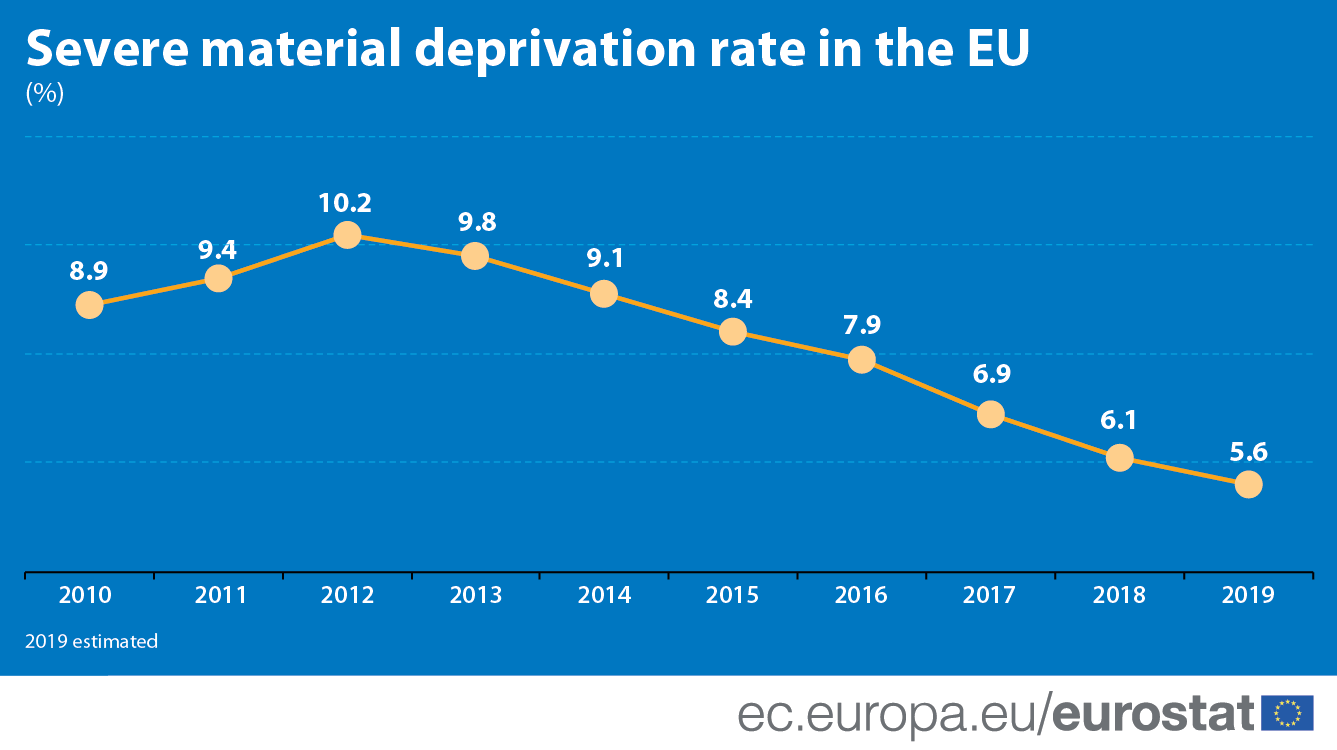 Line chart: Severe material deprivation rate in the European Union, 2010-2019 (per cent)