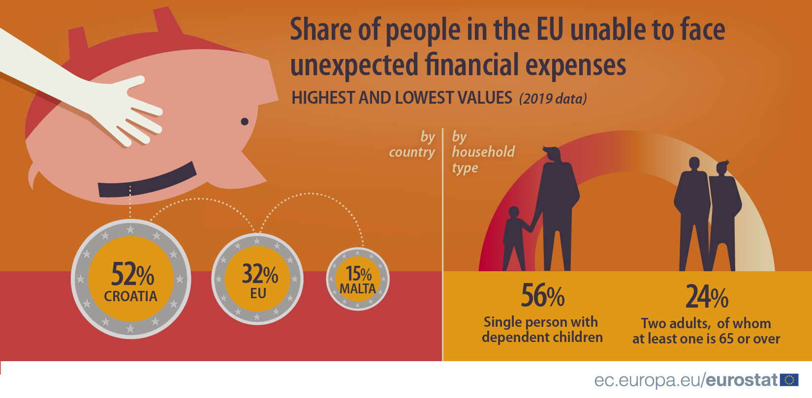 Share of people in the EU unable to face unexpected financial expenses