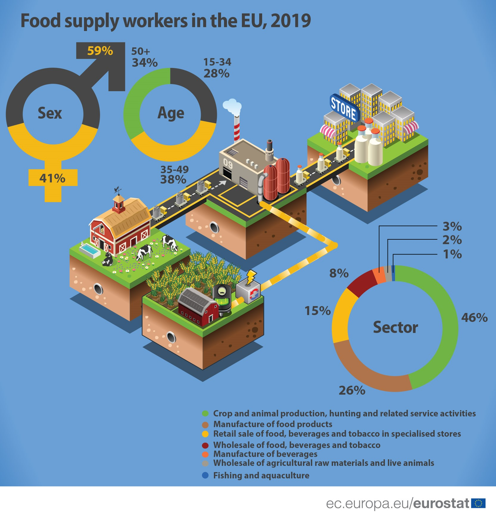 Employment in food supply_2019