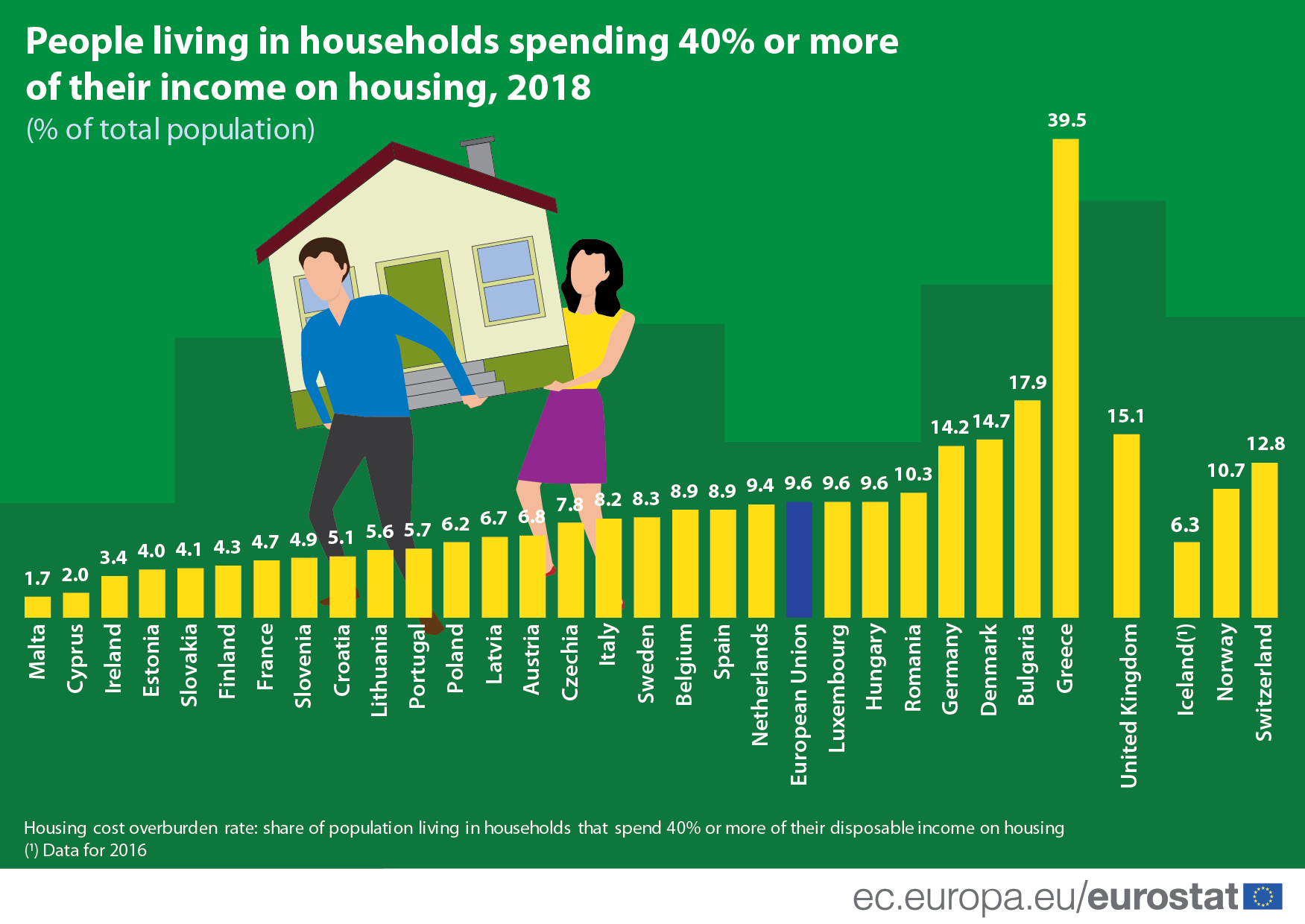 Infographic: People living in households spending 40% or more of their income on housing, 2018