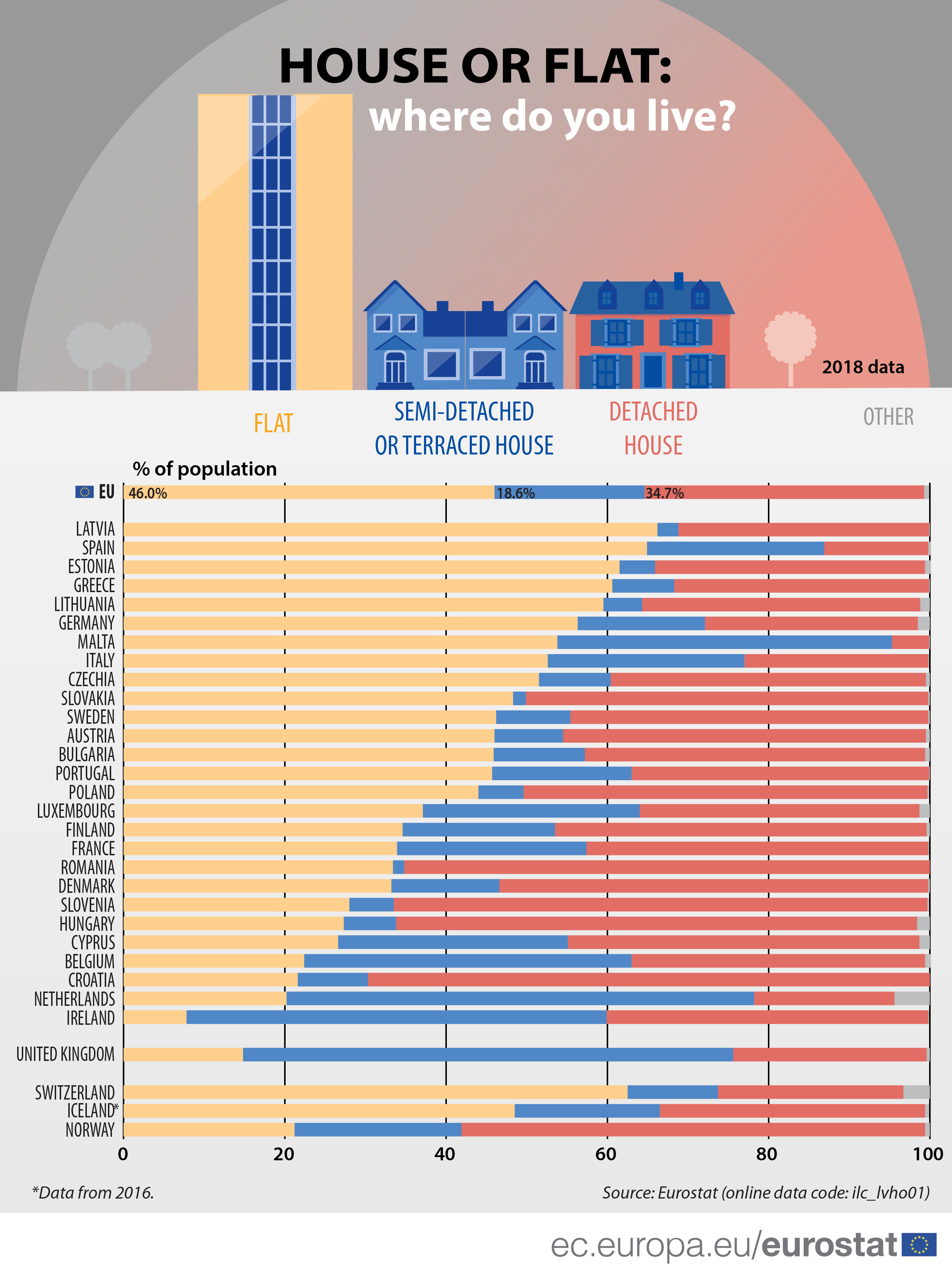 House or flat: where do you live?