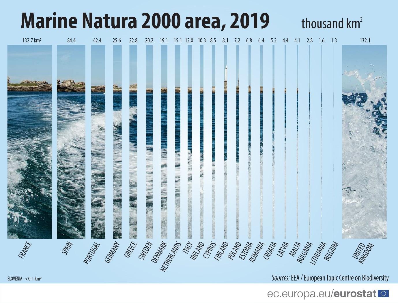 Marine Natura 2000 area, 2019