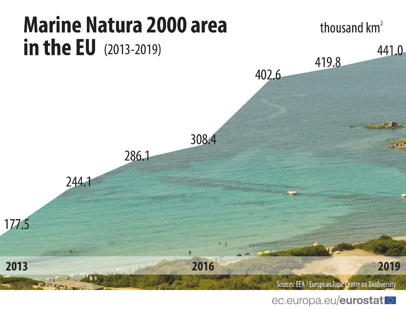 Marine Natura 2000 area in the EU (2013-2019)