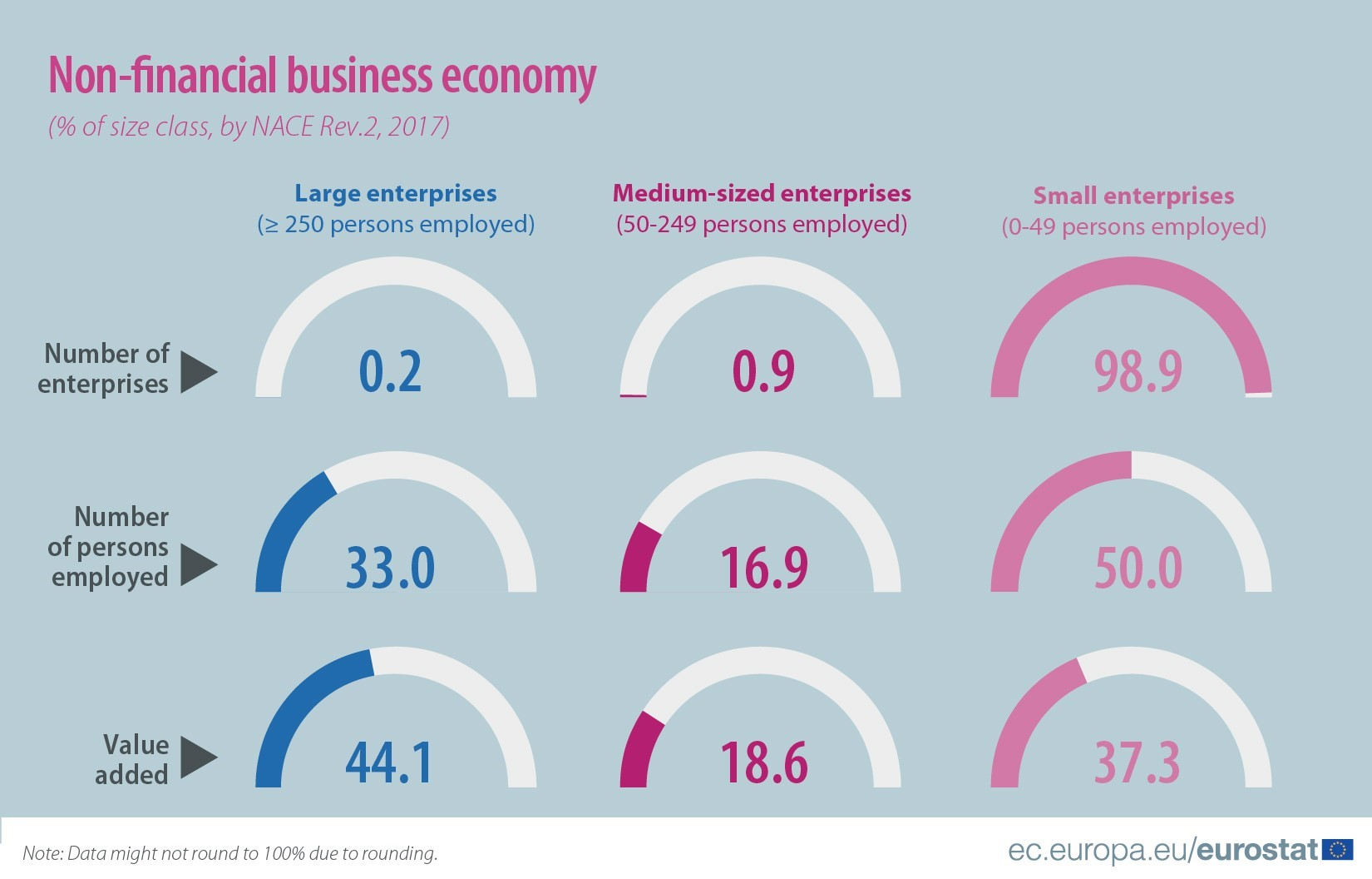 Non-financial business economy by size class, 2017